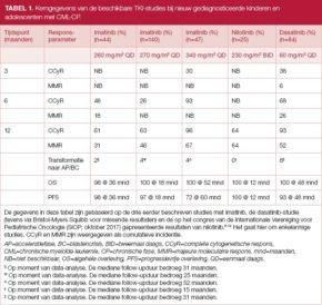 Tabel 1. Kerngegevens van de beschikbare TKI-studies bij nieuw gediagnosticeerde kinderen en adolescenten met CML-CP.