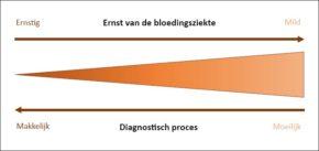 FIGUUR 1. De etiologie van ernstige en zeldzame bloedingsziekten is over het algemeen makkelijker te achterhalen dan die van de meer prevalente milde bloedingsziekten.