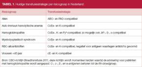 Tabel 1. Huidige transfusiestrategie per risicogroep in Nederland.