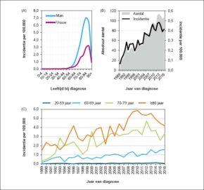 FIGUUR 1. A. Leeftijdsspecifieke incidentie van CMML in Nederland naar geslacht in de periode 1989–2016. B. Naar leeftijd gestandaardiseerd incidentiecijfer van CMML in Nederland per 100.000 personen per jaar. Deze cijfers zijn gestandaardiseerd naar leeftijd op basis van de Europese standaardbevolking. C. Incidentie van CMML in Nederland per 100.000 personen per jaar naar leeftijd bij diagnose. Bron: de Nederlandse Kankerregistratie.