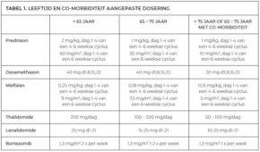 Tabel 1 Leeftijd en co-morbiditeit aangepaste dosering