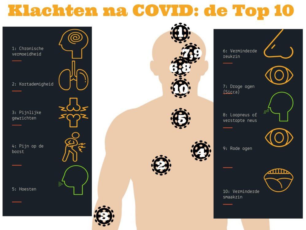 Infographic: de 10 meest algemene klachten na COVID-19.